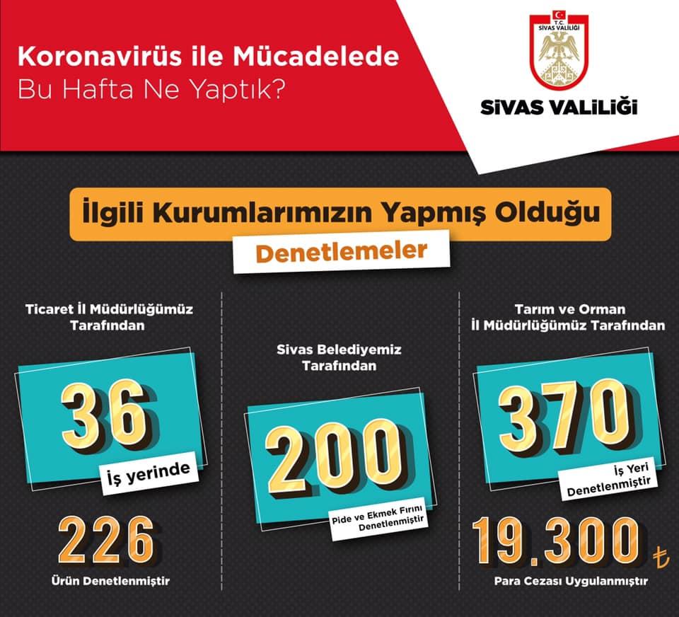 Sivas'ta denetimler aralıksız devam ediyor